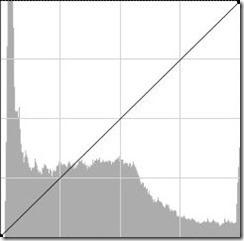 kompenzacija -0.7 histogram