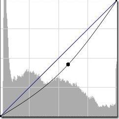krivulja tamni horizont histogram