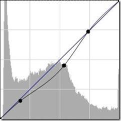 nebo krivulja histogram