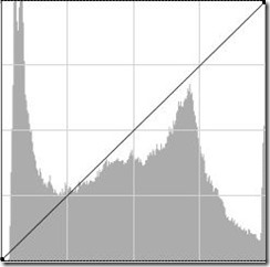 original_histogram