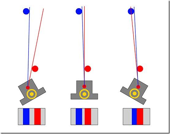 Os rotacije nalazi se iza nodalne točke, uobičajeni položaj na tronošcu. Razmak između štapova se mijenja.