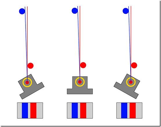 Os rotacije poravnata sa nodalnom točkom pomoću panoramske glave. Razmak između štapova se ne mijenja.